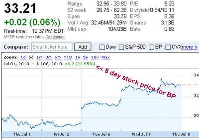 nyse bp 5 day stock price