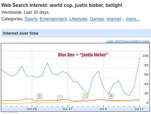 justin bieber google. even Justin Bieber – could