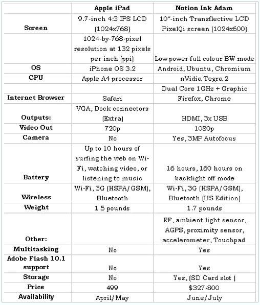 apple ipad vs notion ink adam tablet