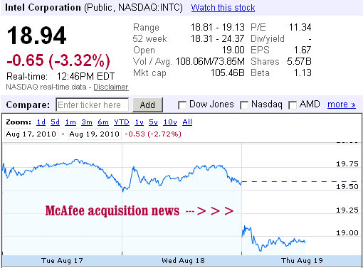 Mcafee Stock Price This Is There