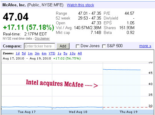 mcafee shares intel acquisition