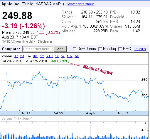 nasdaq aapl apple shares month of august