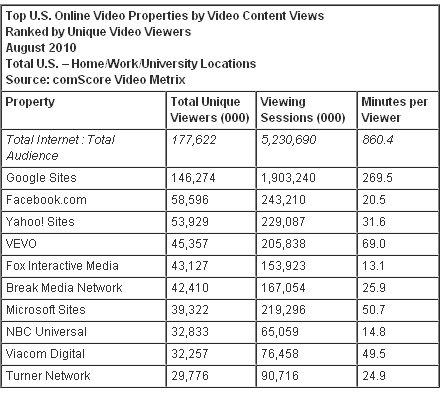 us video sites