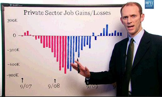 chief economic advisor austan goolsbee videos