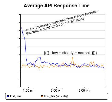 facebook server response time1