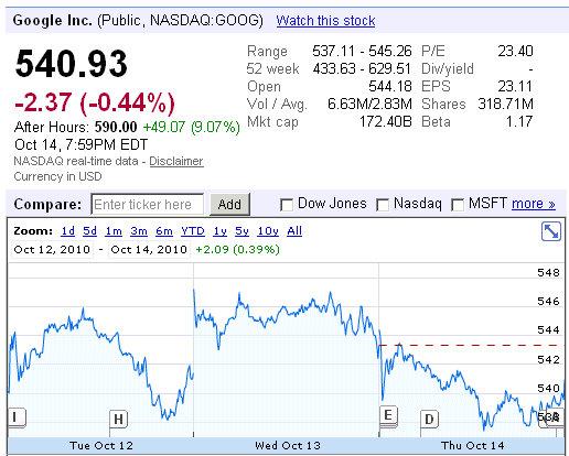 goog google quarterly results