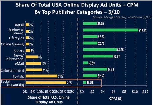 online advertising cpm business finance
