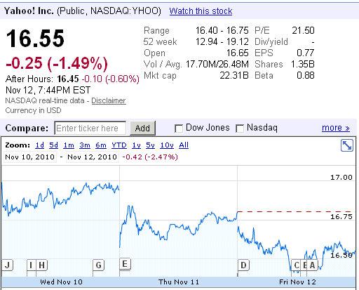 yahoo layoffs stock price