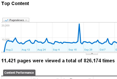 google analytics top pages viewed