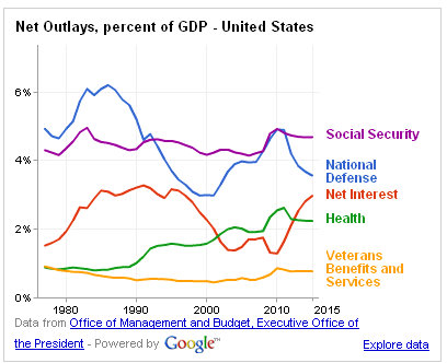 google graph net outlay gross domestic product