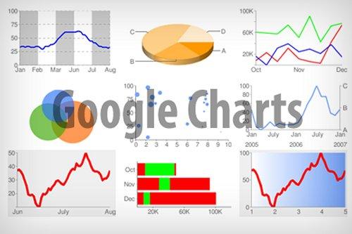 google graphs charts
