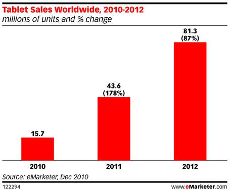 tablet pc sales 2012