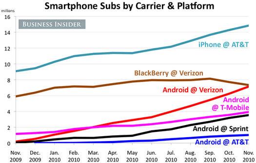 verizon blackberry declining growth 2010