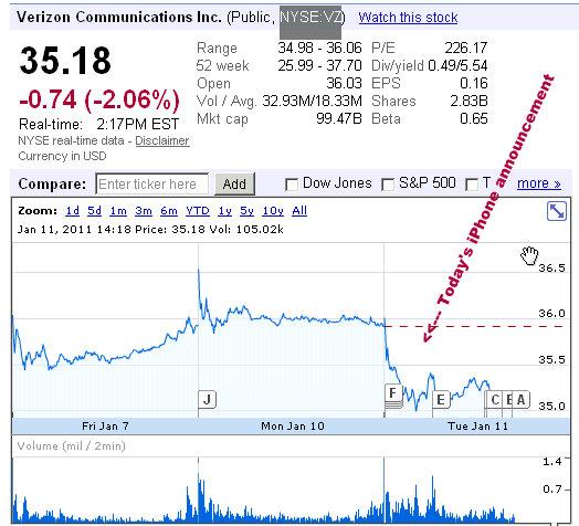 verizon stock prices january 11th 2