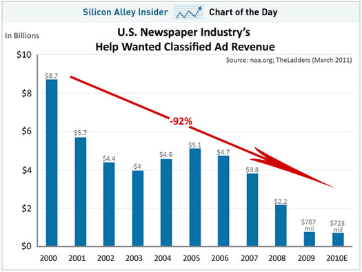 newspaper classified ad revenue decline 10 years