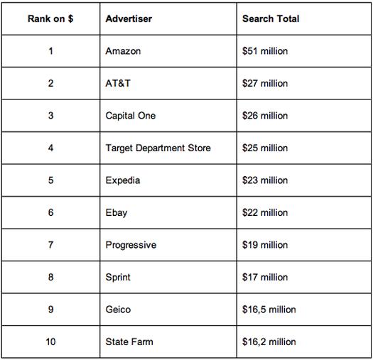 google top advertisers