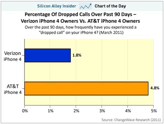 iphone att verizon users