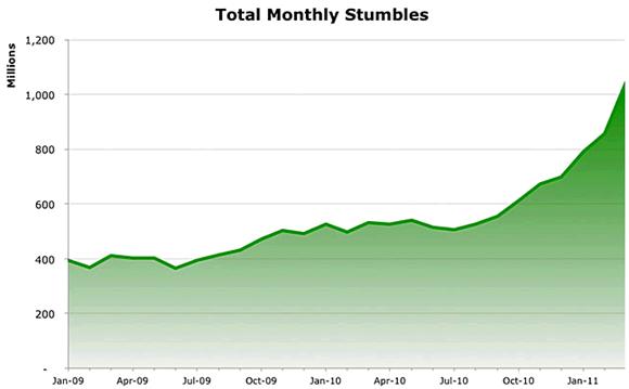 stumbleupon 1 billion