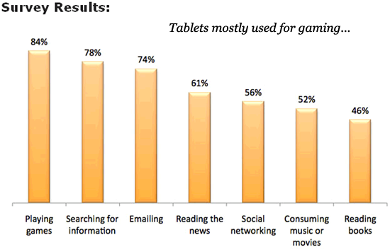 tablets gaming