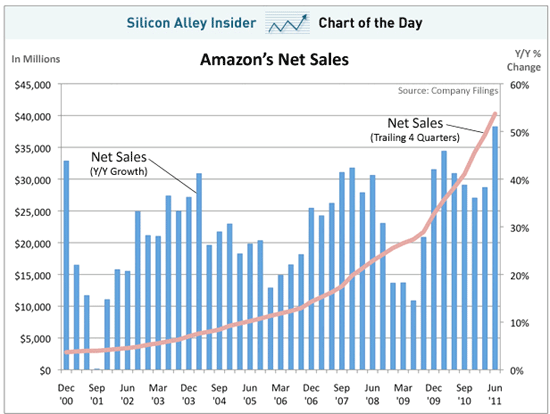 amazon sales 10 year high c