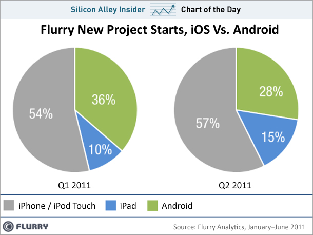 android vs iphone ipad developers
