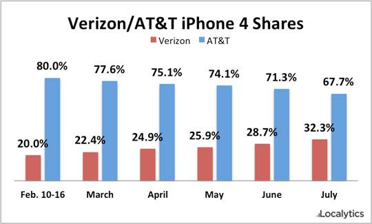 iphone 4 verizon marketshare 2