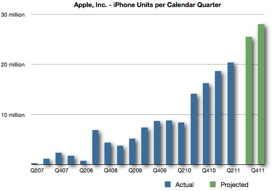 apple iphone 5 projected orders