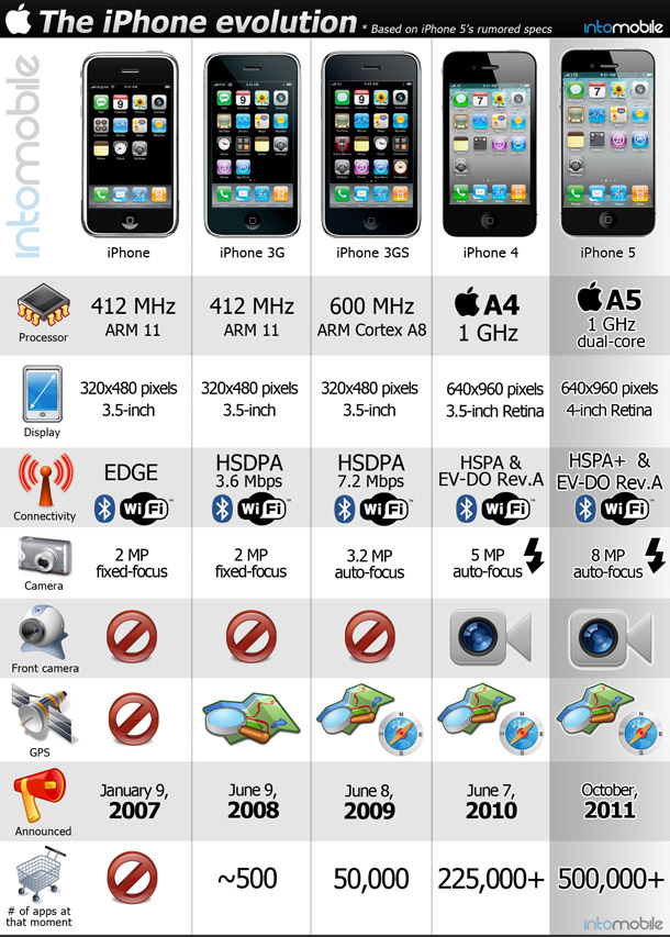 Evolution Of The IPhone From 2007 To Predicted 5 Chart