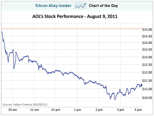 aol stock market charts today