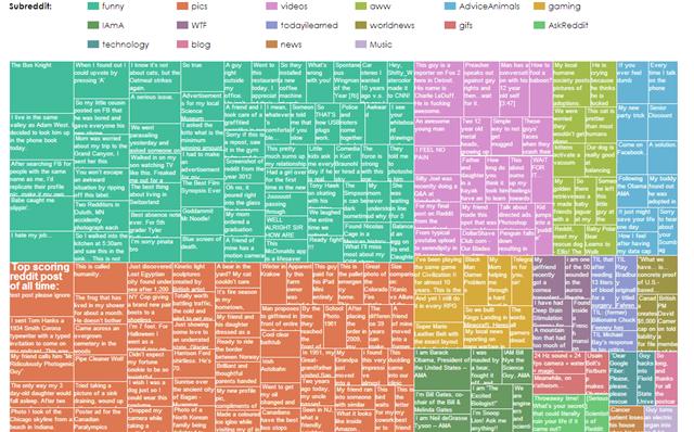 reddit_ chart