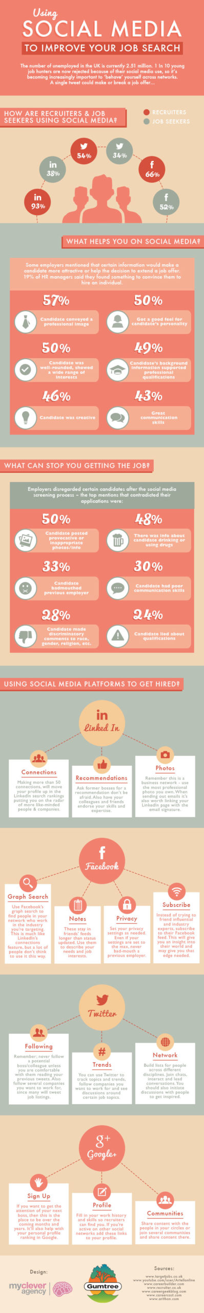 social media job search info graphic