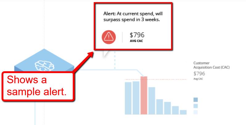 budget alerts for ads